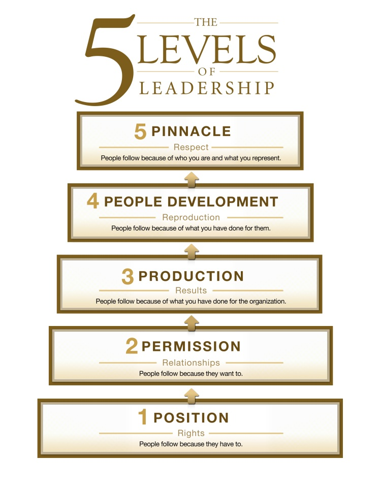 The 5 Levels of Leadership by John Maxwell — Psychology for