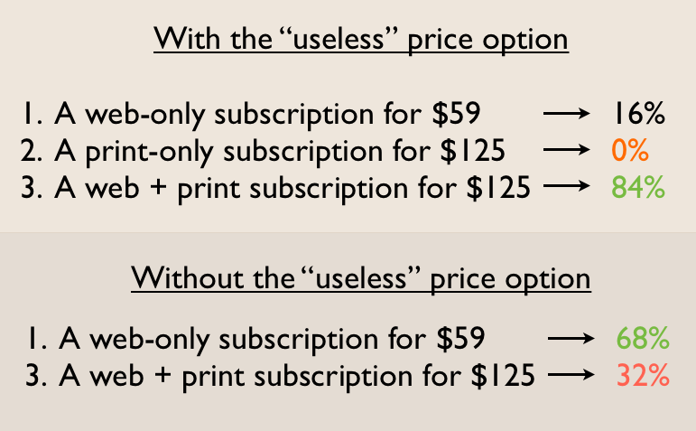 Psychology for Marketers - price points